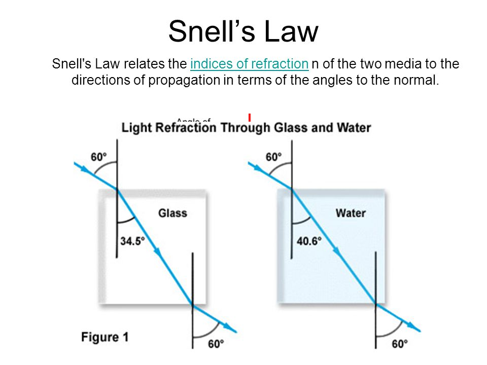 Snell's Law Snell s Law relates the indices of refraction n of the two media to the directions of propagation in terms of the angles to the normal.