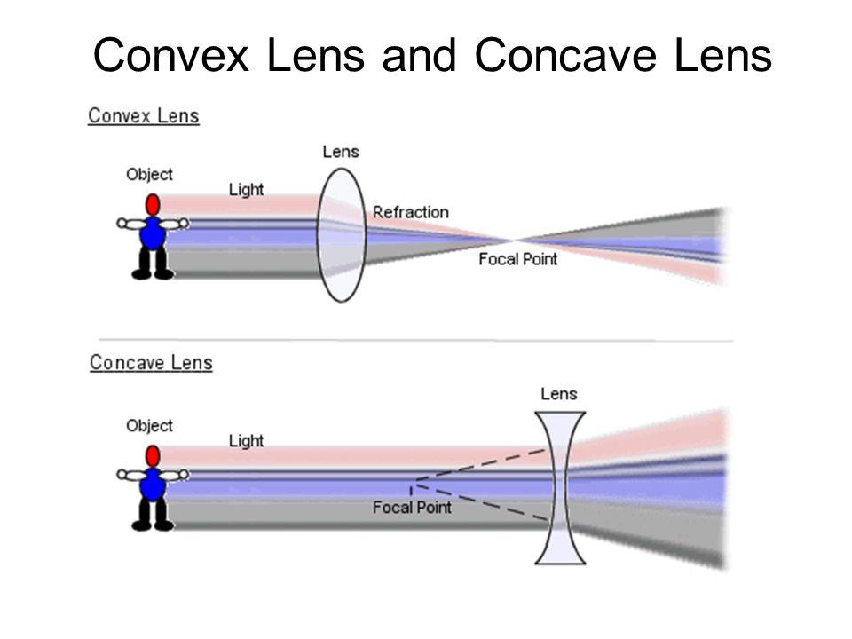 Convex Lens and Concave Lens