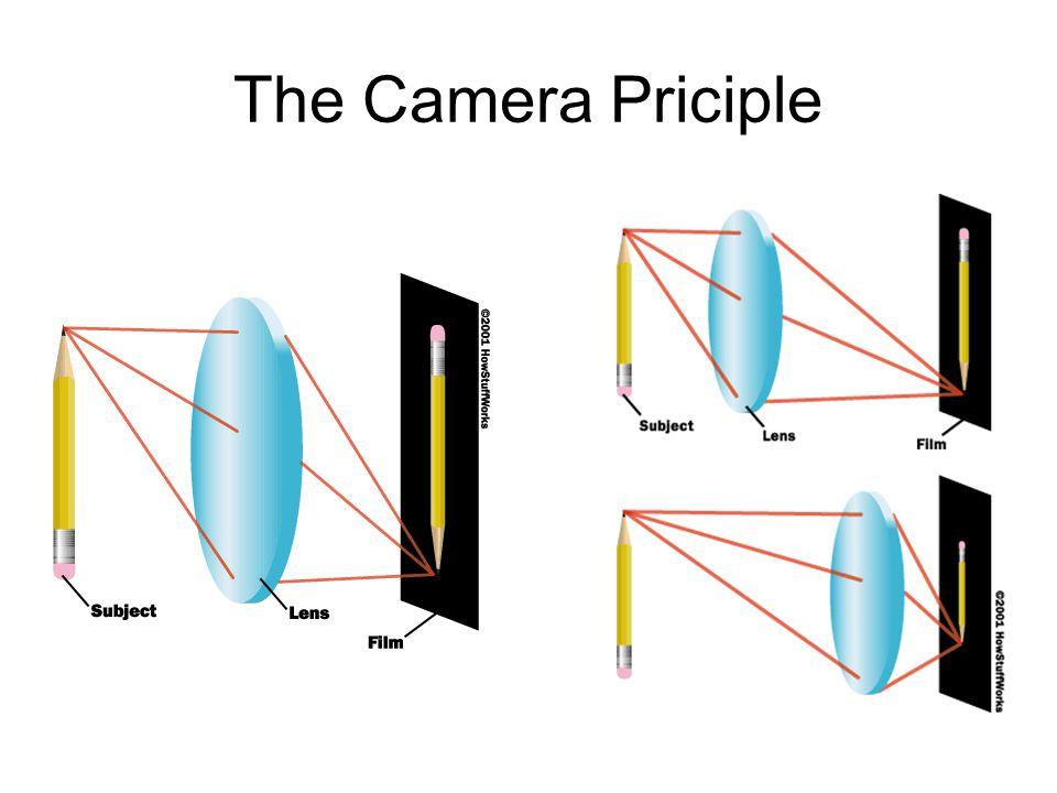 The Camera Priciple