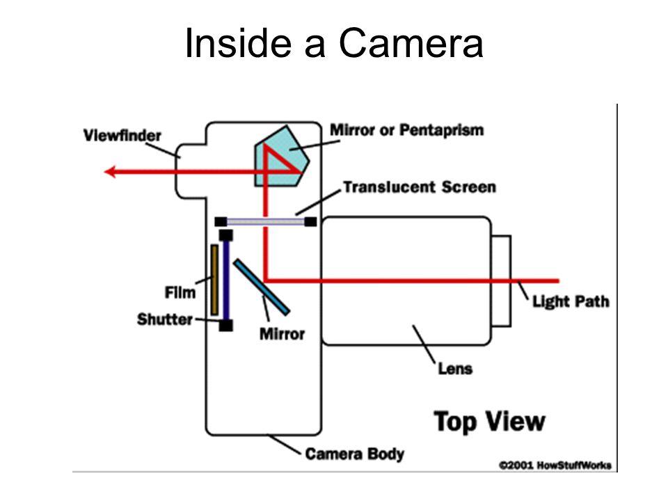 Inside a Camera