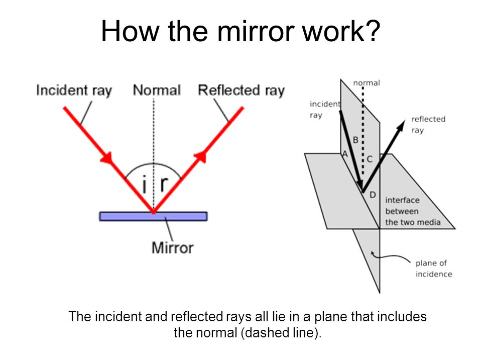 How the mirror work.