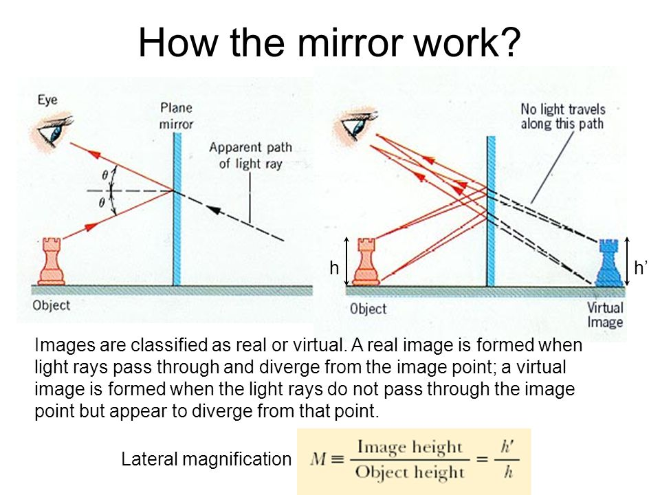 How the mirror work h. h'