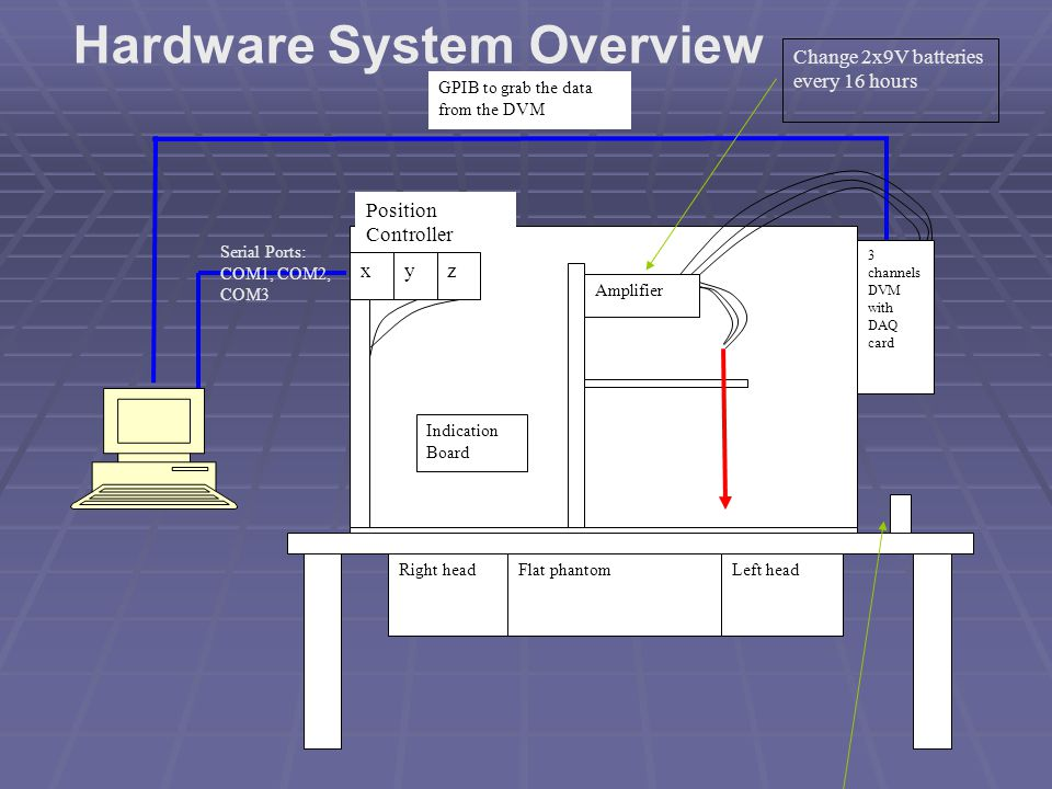 Hardware System Overview