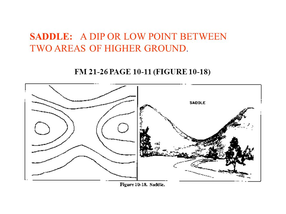 SADDLE: A DIP OR LOW POINT BETWEEN TWO AREAS OF HIGHER GROUND.