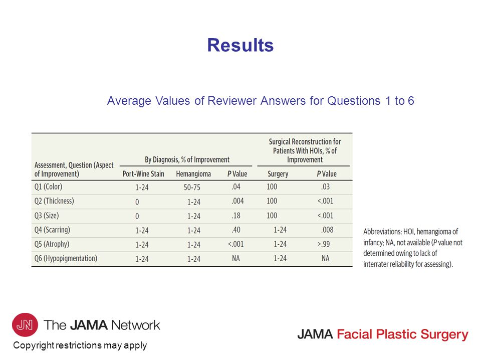 Results Average Values of Reviewer Answers for Questions 1 to 6
