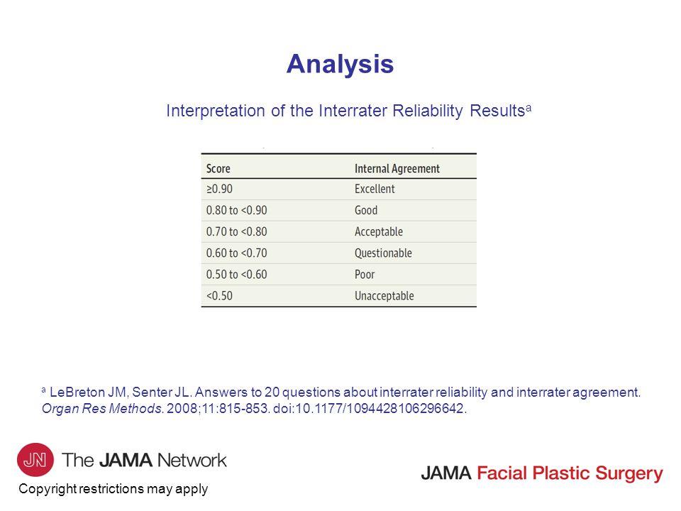 Interpretation of the Interrater Reliability Resultsa