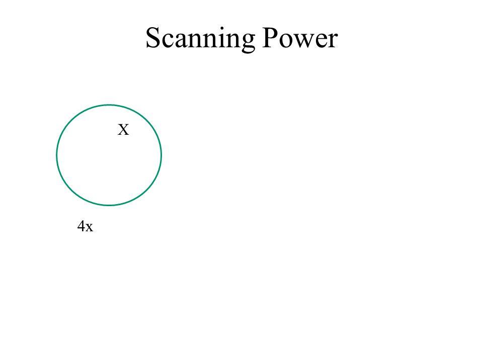 Scanning Power X 4x