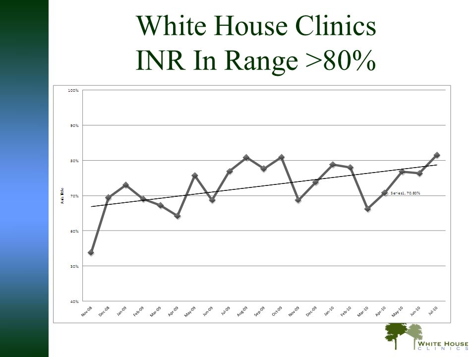 White House Clinics INR In Range >80%