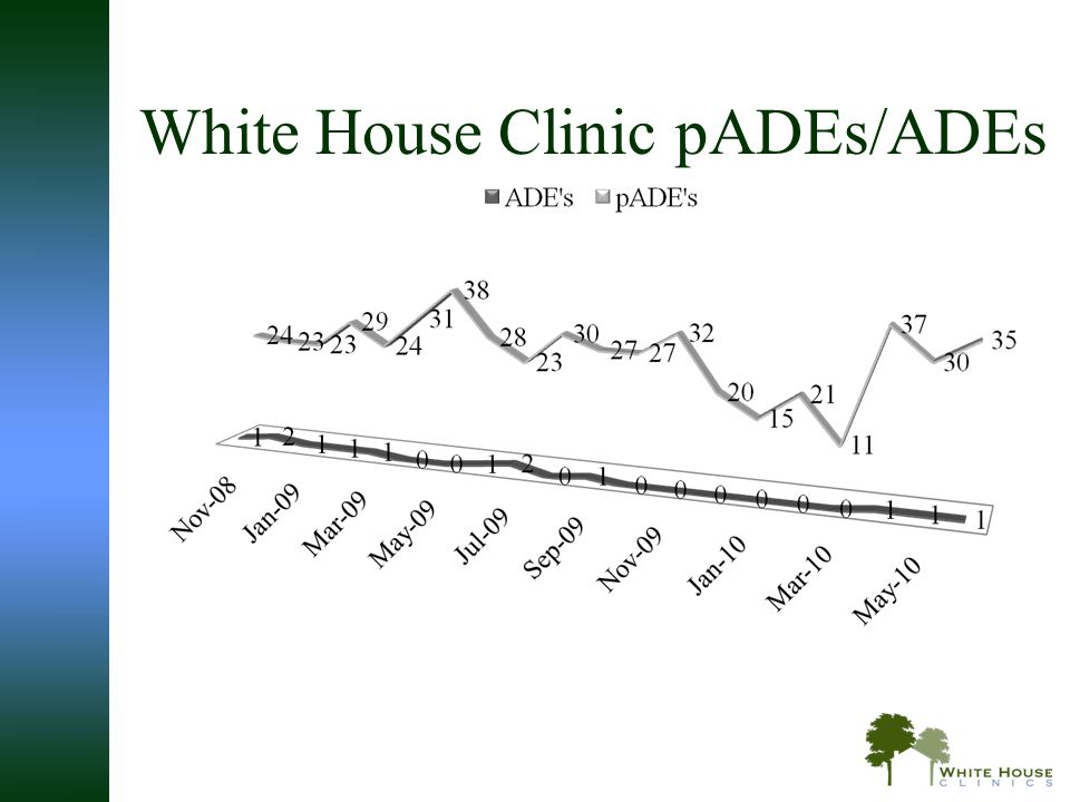 White House Clinic pADEs/ADEs