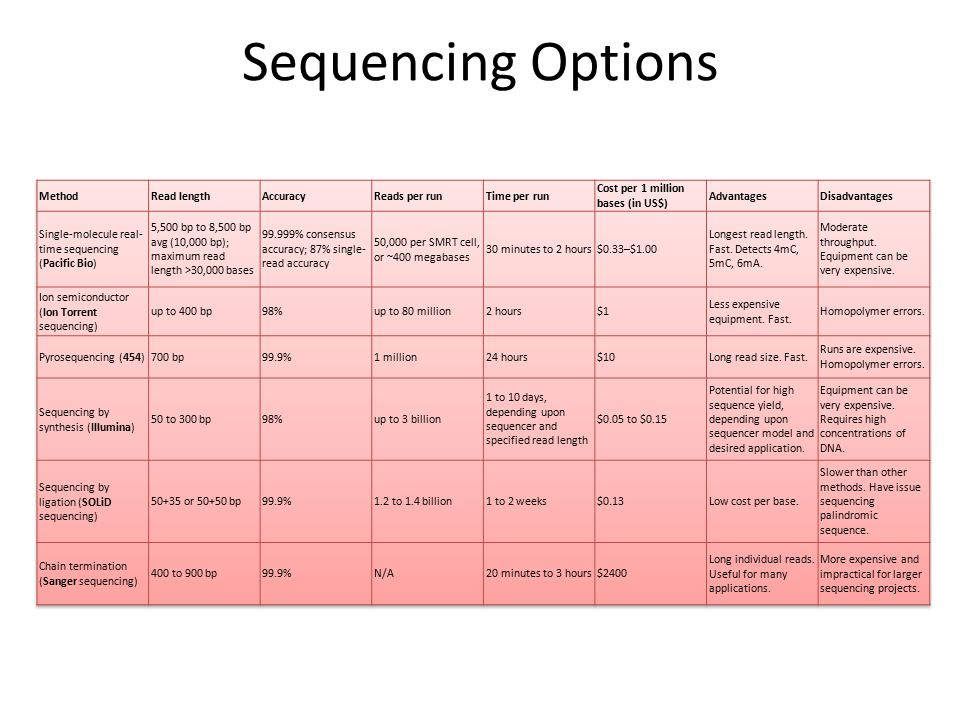 Sequencing Options Method Read length Accuracy Reads per run