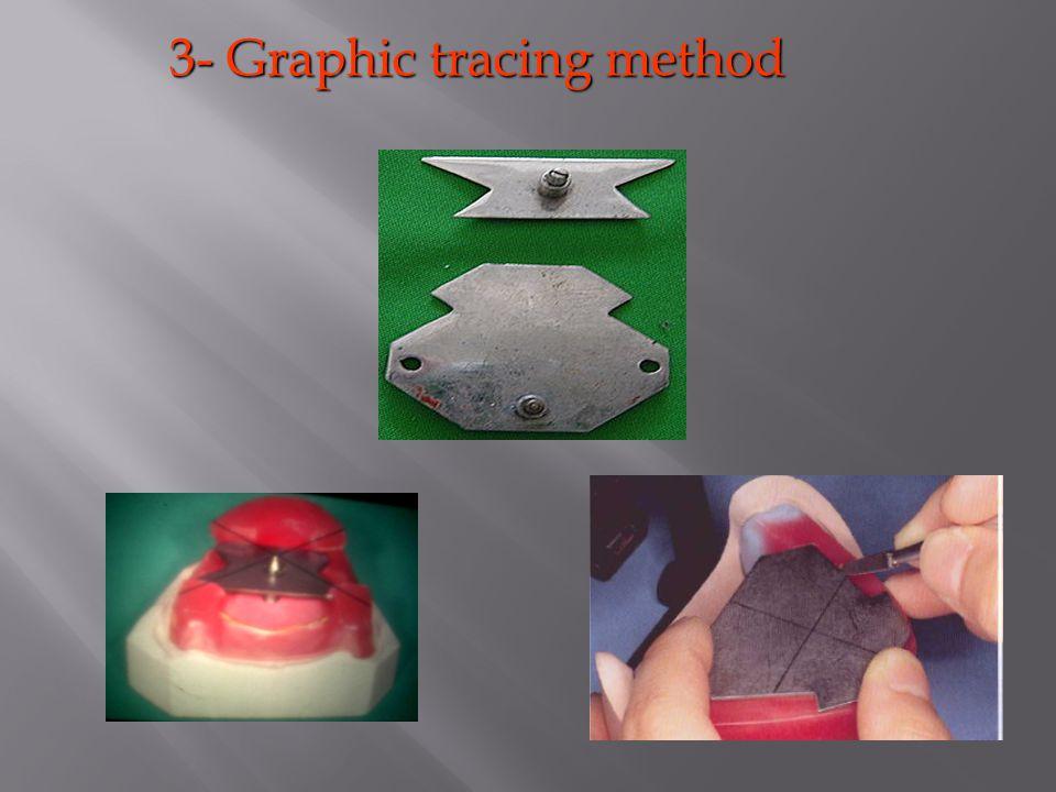 3- Graphic tracing method