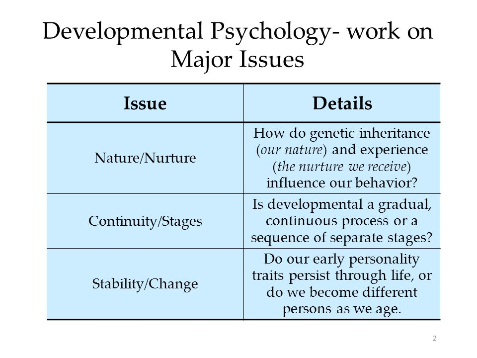 Developmental Psychology- work on Major Issues