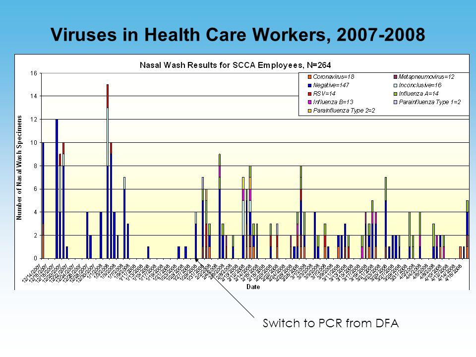 Viruses in Health Care Workers, 2007-2008