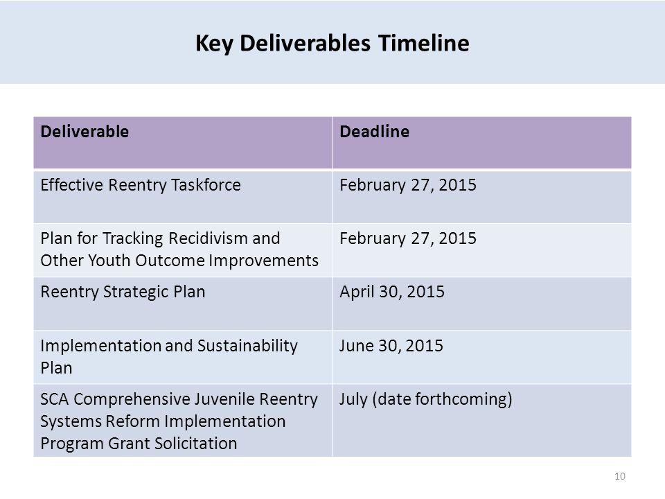 Key Deliverables Timeline