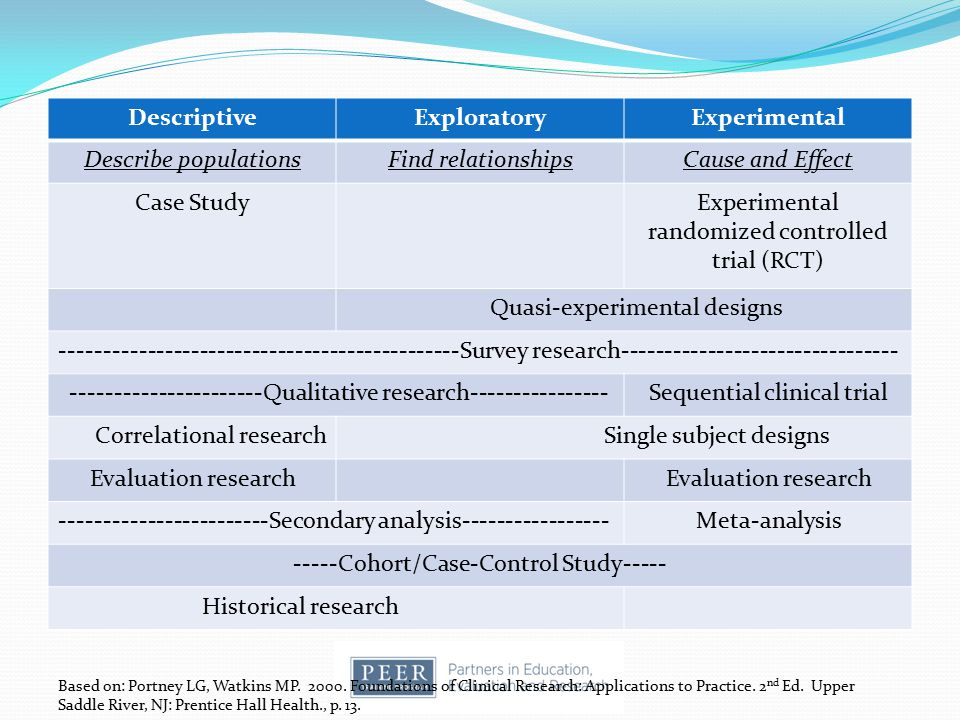 Continuum of Research Descriptive Exploratory Experimental
