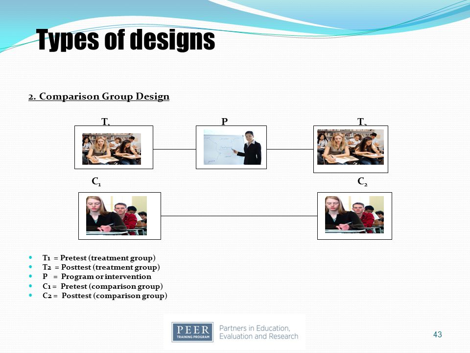 Types of designs 2. Comparison Group Design T1 P T2 C1 C2