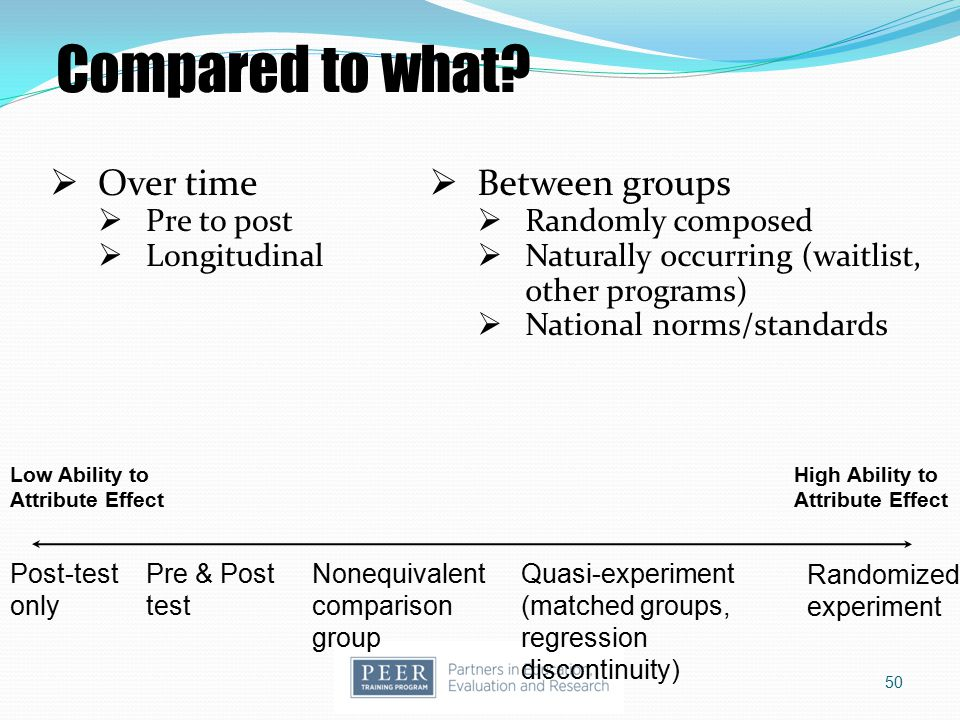 Compared to what Over time Between groups Pre to post Longitudinal