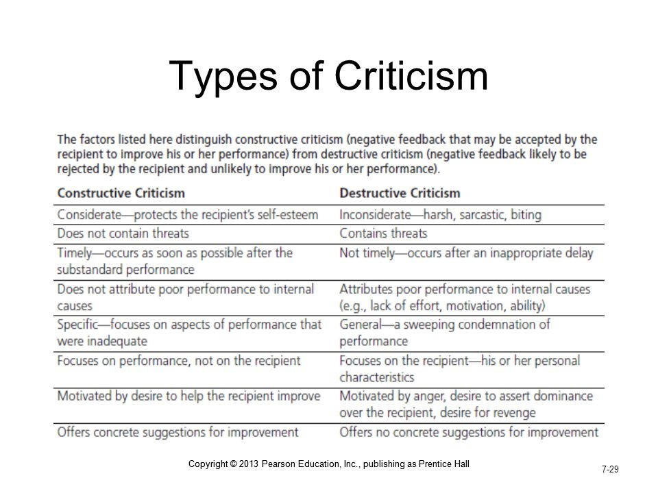 Types of Criticism Copyright © 2013 Pearson Education, Inc., publishing as Prentice Hall.