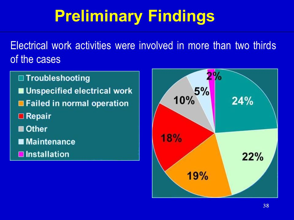 Preliminary Findings Electrical work activities were involved in more than two thirds of the cases.