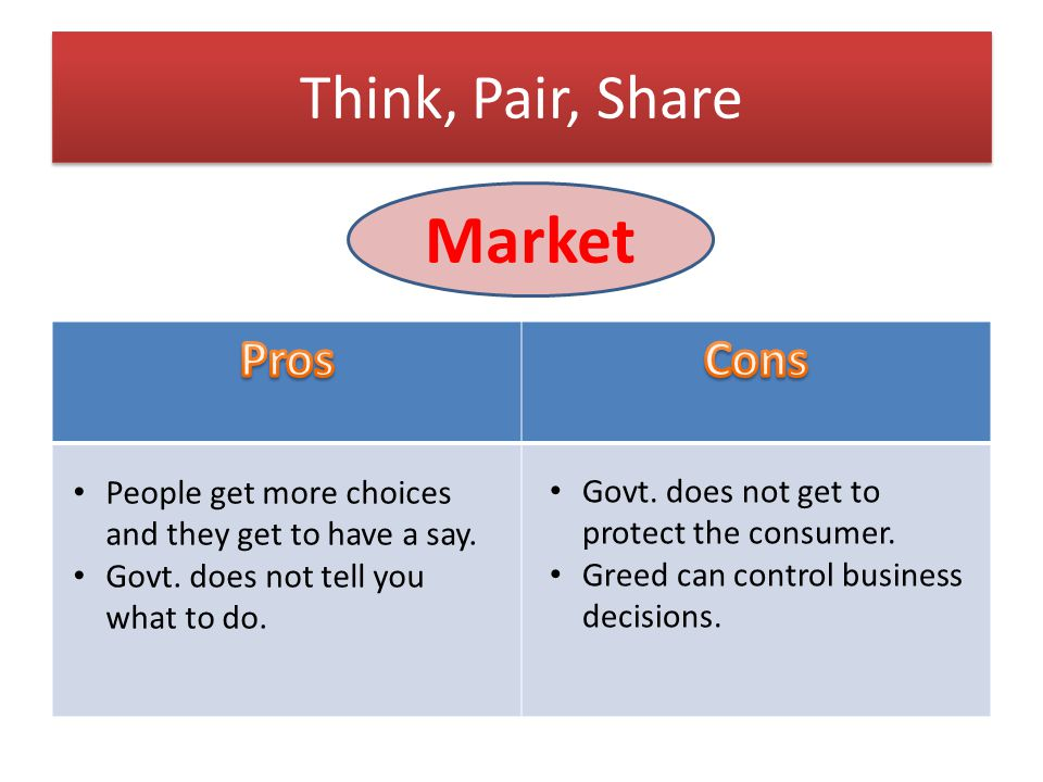 Market Think, Pair, Share Pros Cons