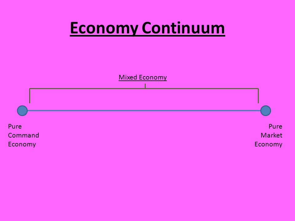 Economy Continuum Mixed Economy Pure Command Economy