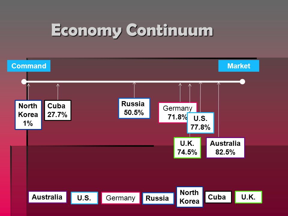 Economy Continuum Command Market Russia 50.5% North Korea 1% Cuba