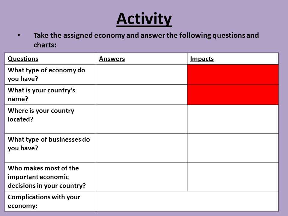 Activity Take the assigned economy and answer the following questions and charts: Questions. Answers.