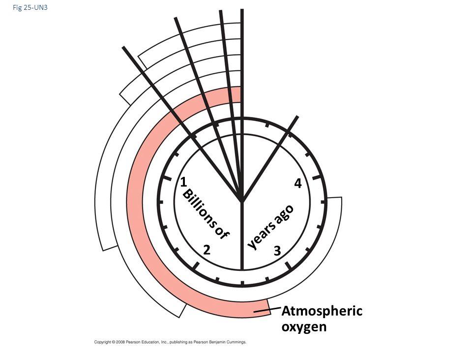 Fig 25-UN3 1 4 Billions of years ago 2 3 Atmospheric oxygen