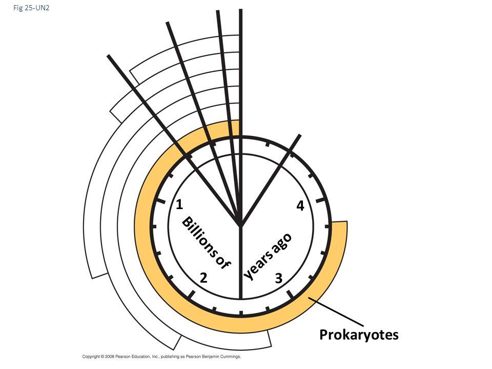 Fig 25-UN2 1 4 Billions of years ago 2 3 Prokaryotes