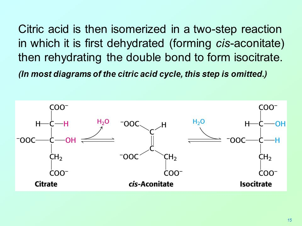 Citric acid is then isomerized in a two-step reaction in which it is first dehydrated (forming cis-aconitate) then rehydrating the double bond to form isocitrate.