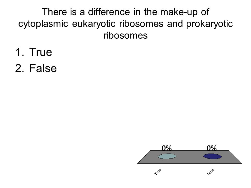 There is a difference in the make-up of cytoplasmic eukaryotic ribosomes and prokaryotic ribosomes