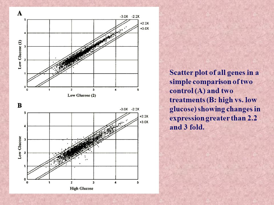Scatter plot of all genes in a simple comparison of two control (A) and two treatments (B: high vs.