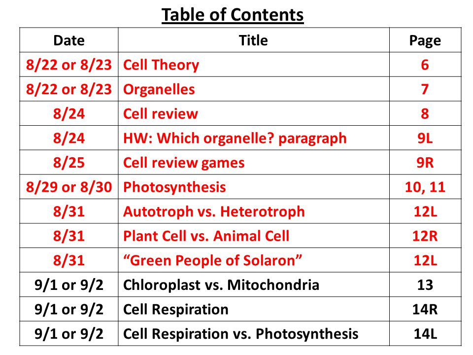 Table of Contents Date Title Page 8/22 or 8/23 Cell Theory 6