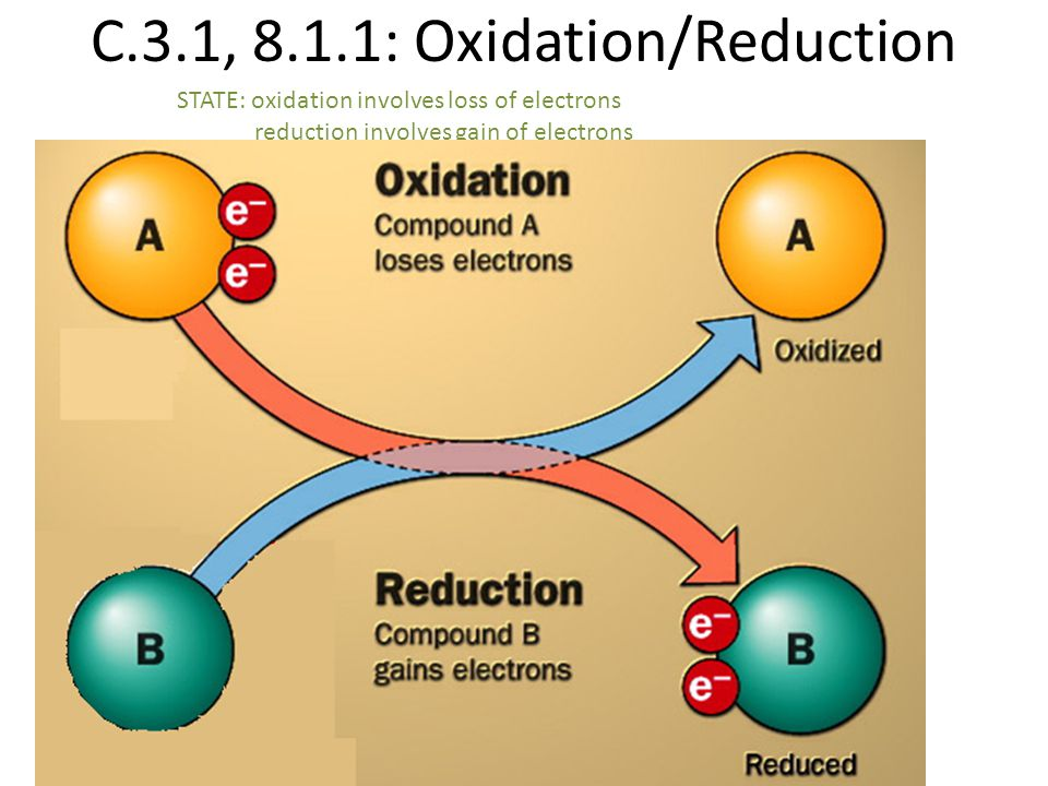 C.3.1, 8.1.1: Oxidation/Reduction
