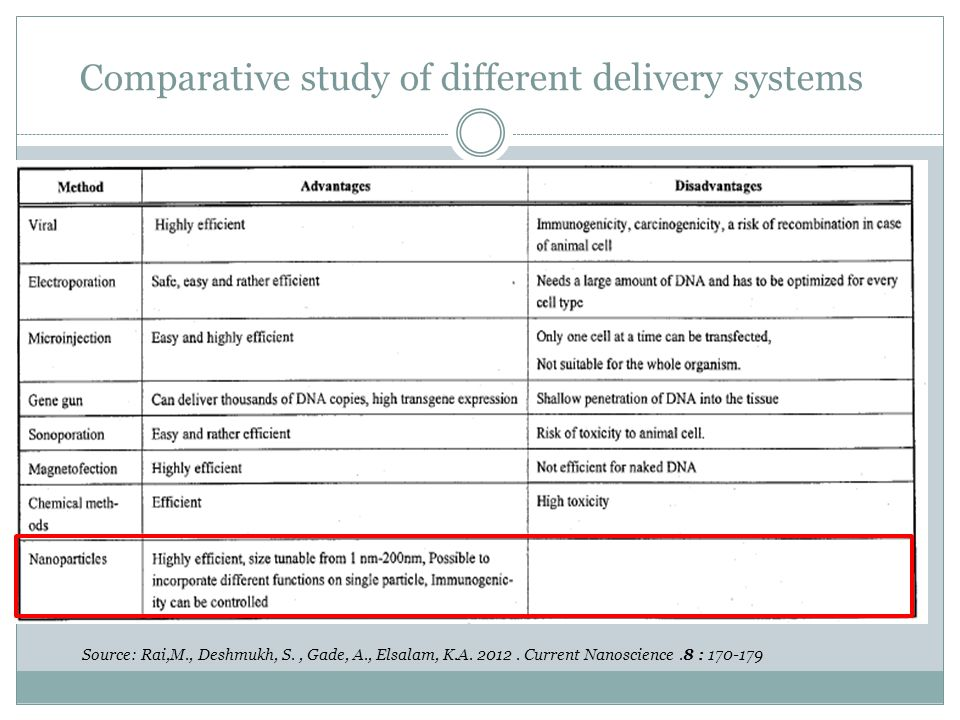 Comparative study of different delivery systems