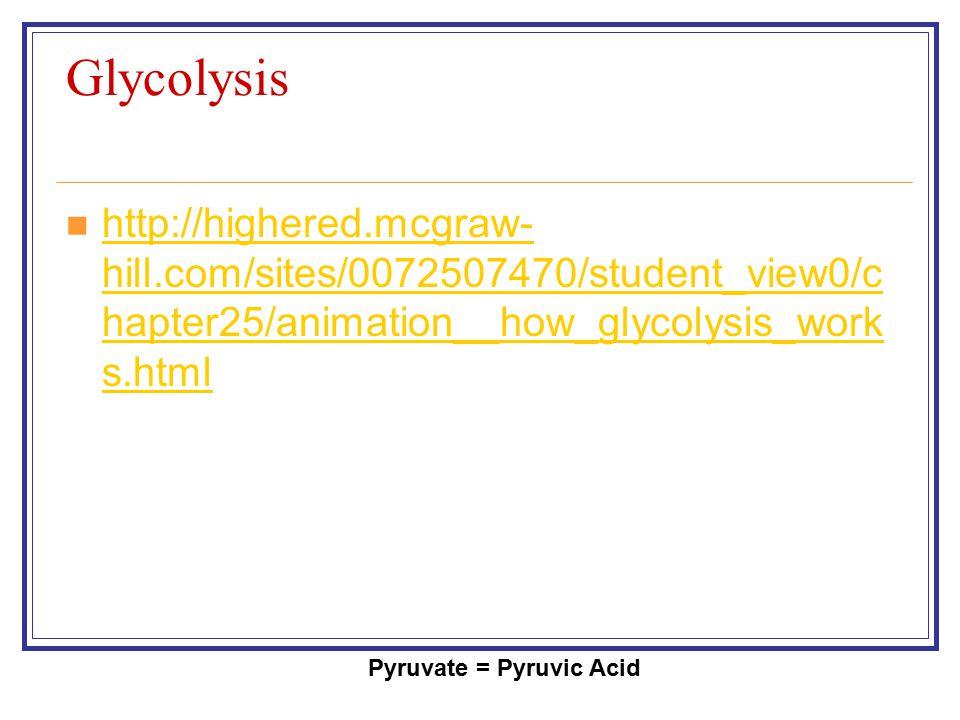 Pyruvate = Pyruvic Acid