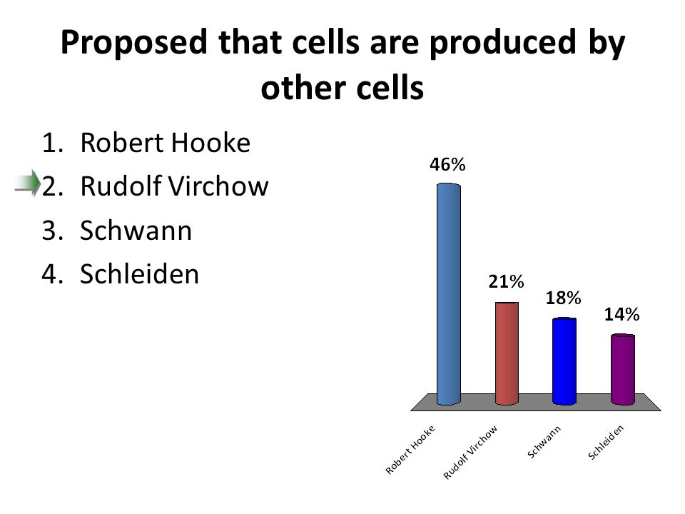 Proposed that cells are produced by other cells