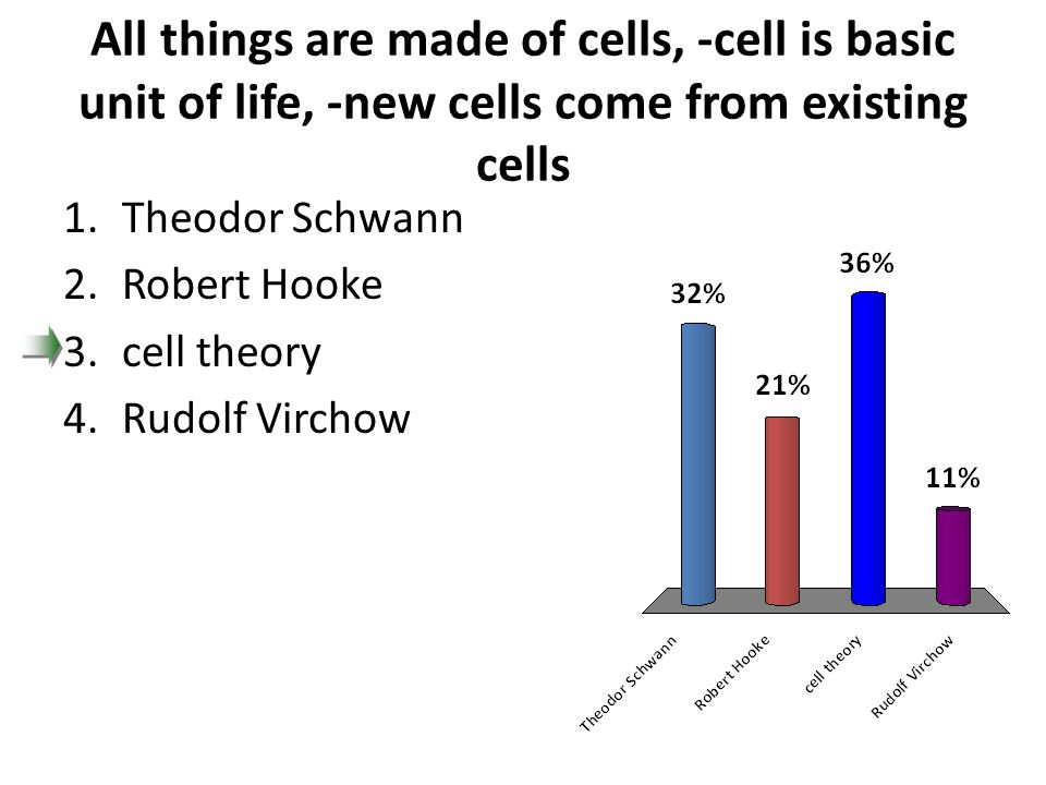 All things are made of cells, -cell is basic unit of life, -new cells come from existing cells