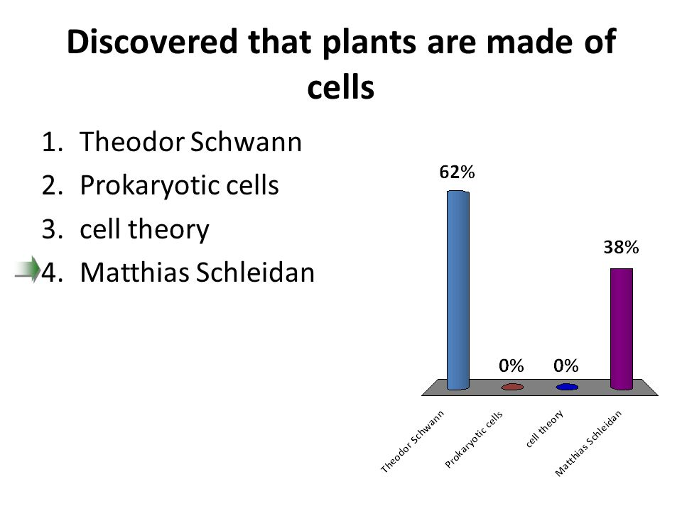 Discovered that plants are made of cells