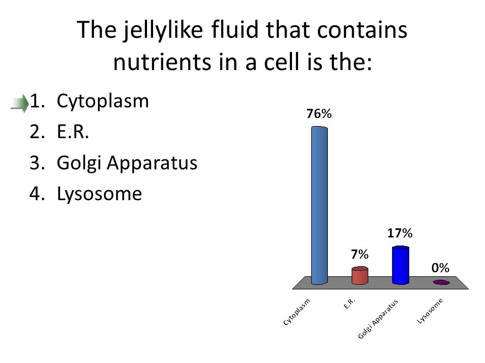 The jellylike fluid that contains nutrients in a cell is the: