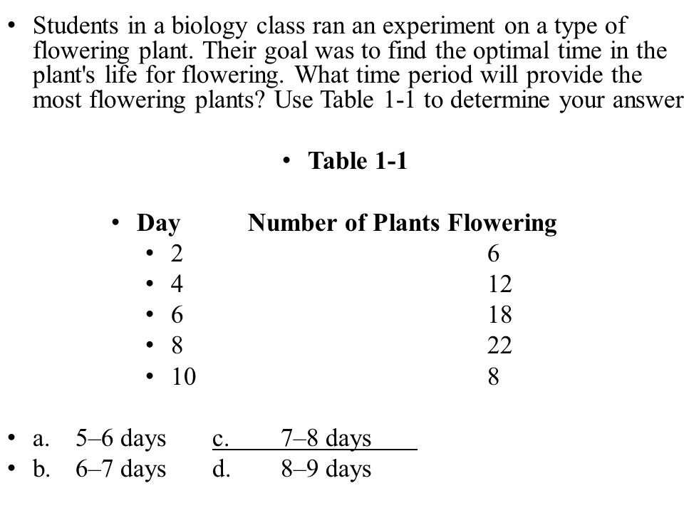 Day Number of Plants Flowering