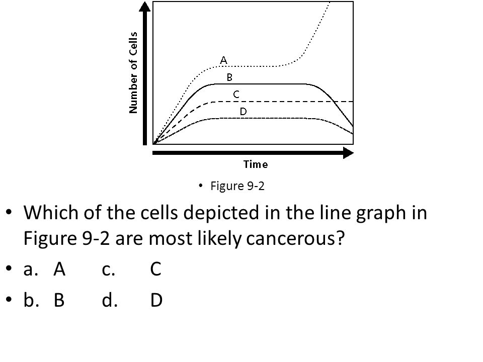 Figure 9-2 Which of the cells depicted in the line graph in Figure 9-2 are most likely cancerous a. A c. C.