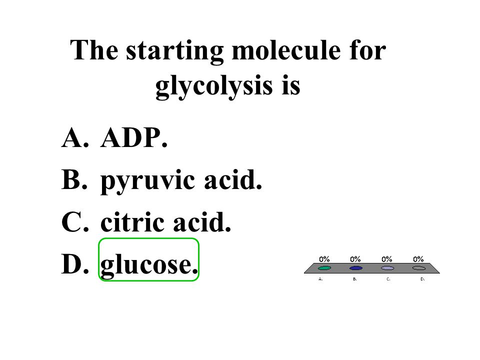 The starting molecule for glycolysis is