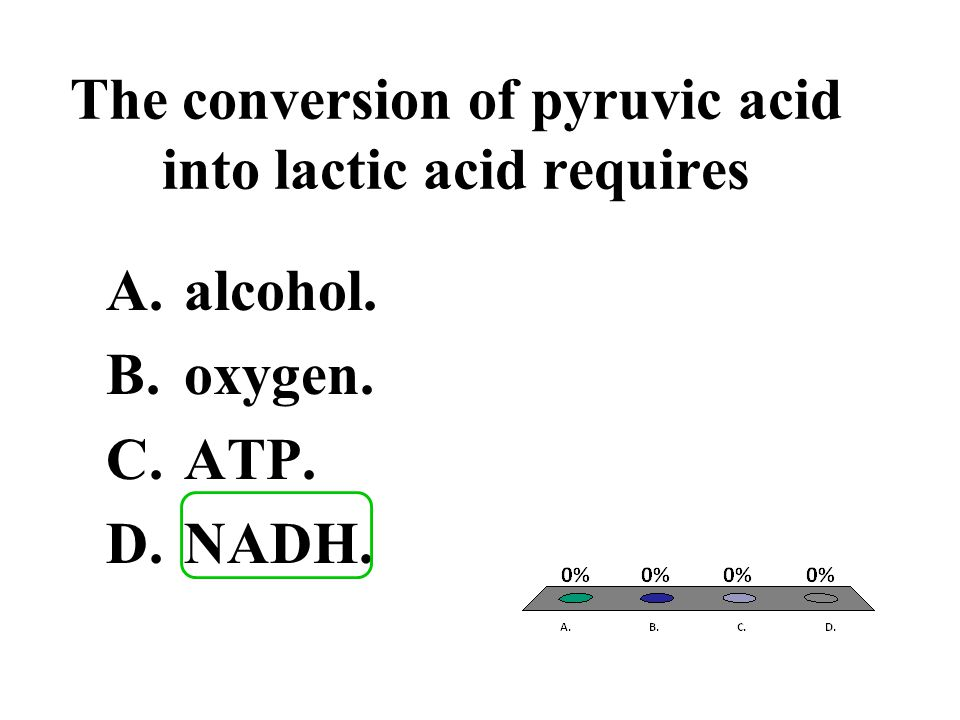 The conversion of pyruvic acid into lactic acid requires