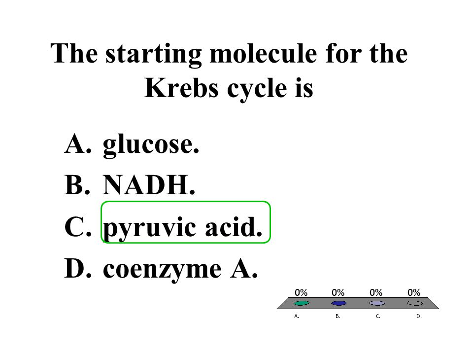 The starting molecule for the Krebs cycle is