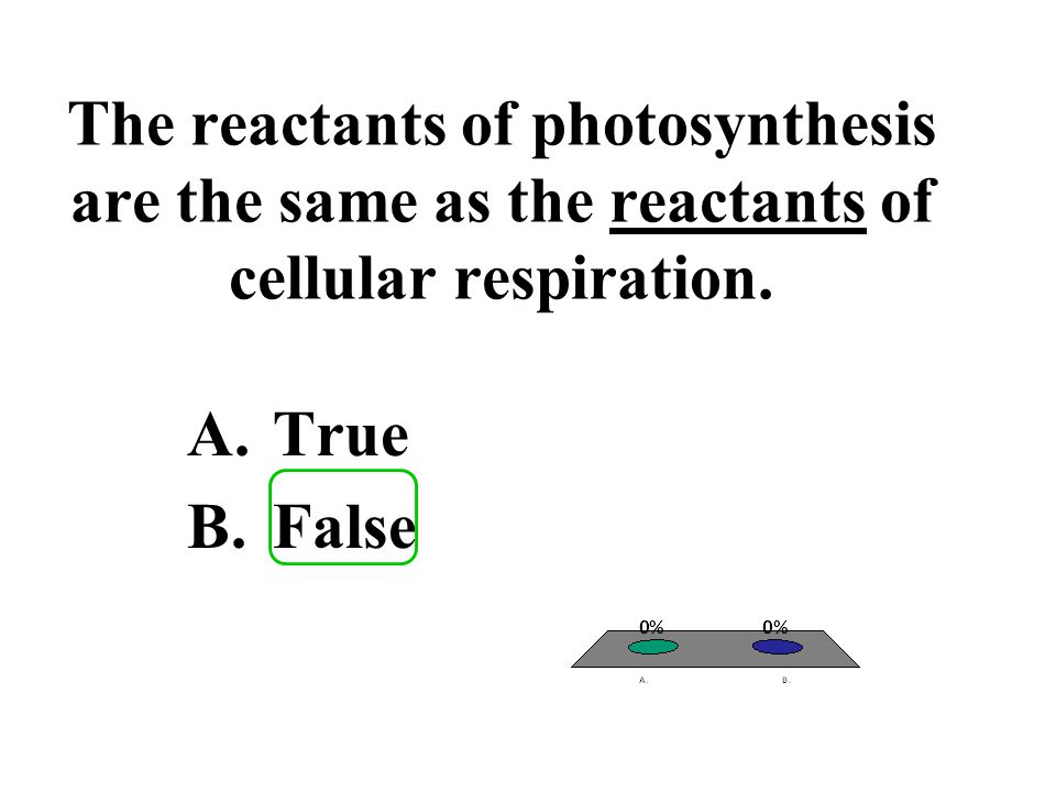 The reactants of photosynthesis are the same as the reactants of cellular respiration.