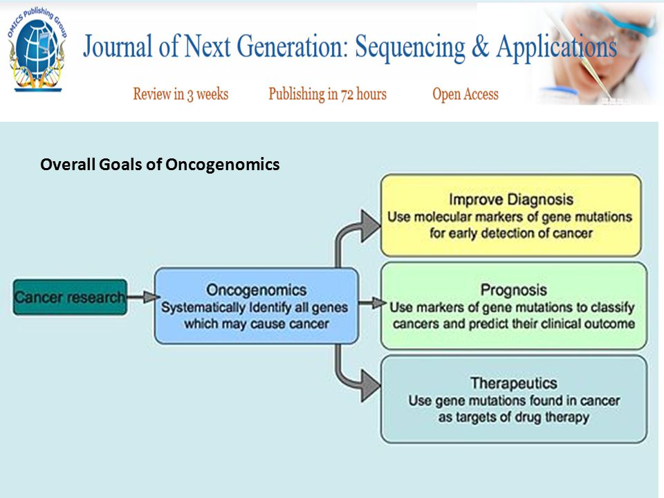 Overall Goals of Oncogenomics
