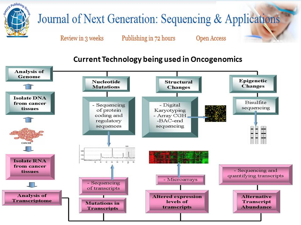 Current Technology being used in Oncogenomics