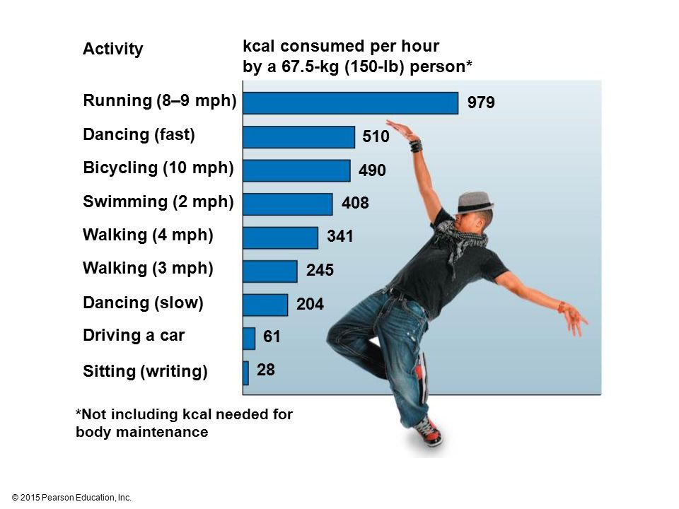 kcal consumed per hour by a 67.5-kg (150-lb) person*