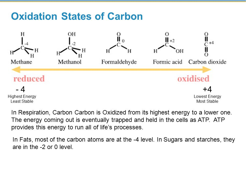 Oxidation States of Carbon